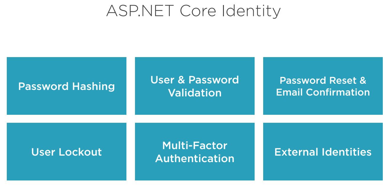 ASP.Net core Identity helper functionalities Step 1